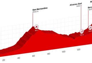 Tour De Suisse - Προεπισκόπηση 6ου εταπ