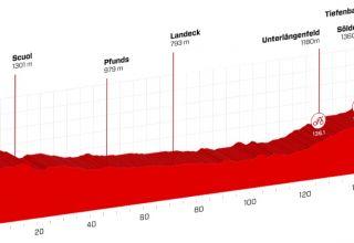 Tour De Suisse - Προεπισκόπηση 7ου εταπ