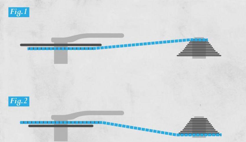 Διασταύρωση αλυσίδας – Προβλήματα στη μετάδοση;