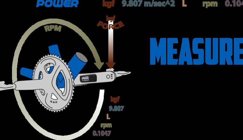 Βατόμετρο – Τα διαφορετικά συστήματα