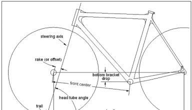 Η γεωμετρία του χειρισμού ενός ποδηλάτου