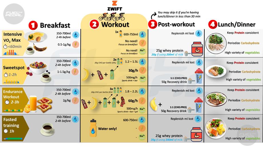 Διατροφή και προπονητήριο κατά της διάρκεια της καραντίνας