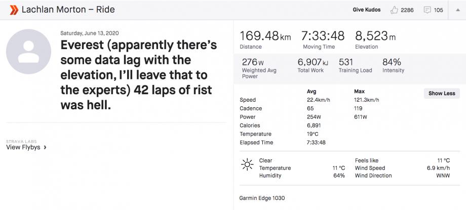 Ο Lachlan Morton με ένα νέο ρεκόρ Everesting