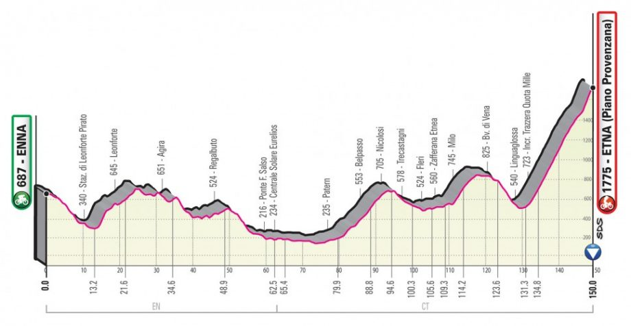 Giro d' Italia 2020 – Οι αλλαγές στη διαδρομή