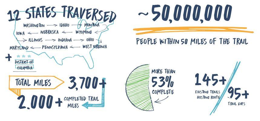 Great American Rail Trail - 6000 χλμ