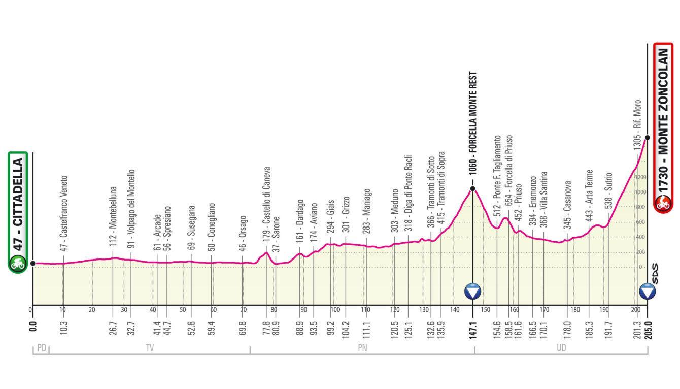Giro d'Italia 2021 – Αναλυτική παρουσίαση