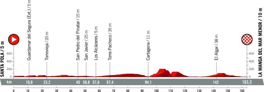 Vuelta a España 2021 – Αναλυτική παρουσίαση διαδρομής