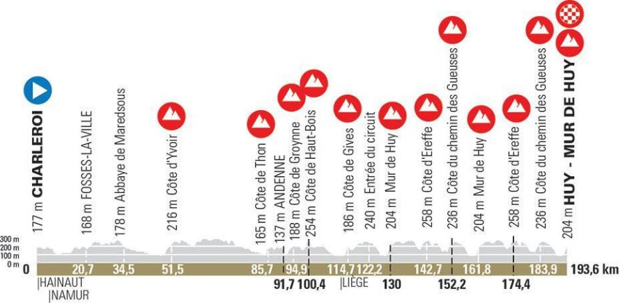 La Flèche Wallonne 2021 – Λίστα εκκίνησης