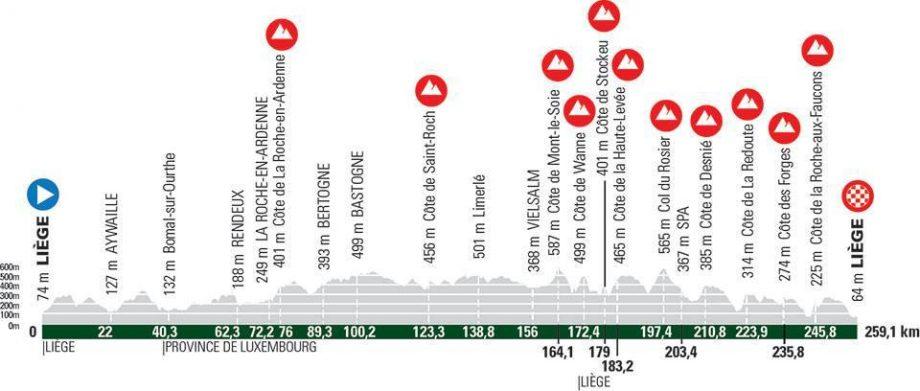 Liège-Bastogne-Liège 2021- Λίστα εκκίνησης και διαδρομή