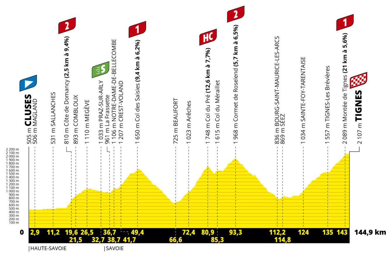 Tour de France 2021- Τα καθοριστικά εταπ του Γύρου