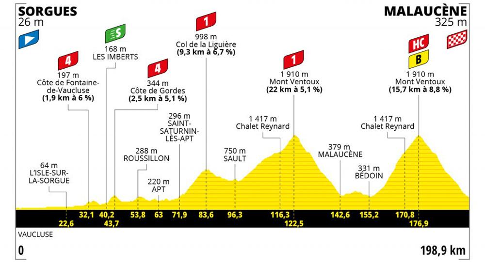 11ο εταπ – Ο Wout van Aert νικάει το Mont Ventoux